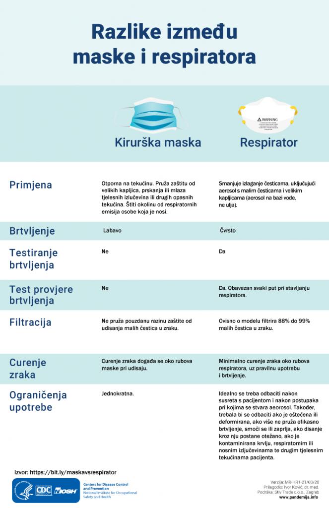 Razlika između maske i respiratora
