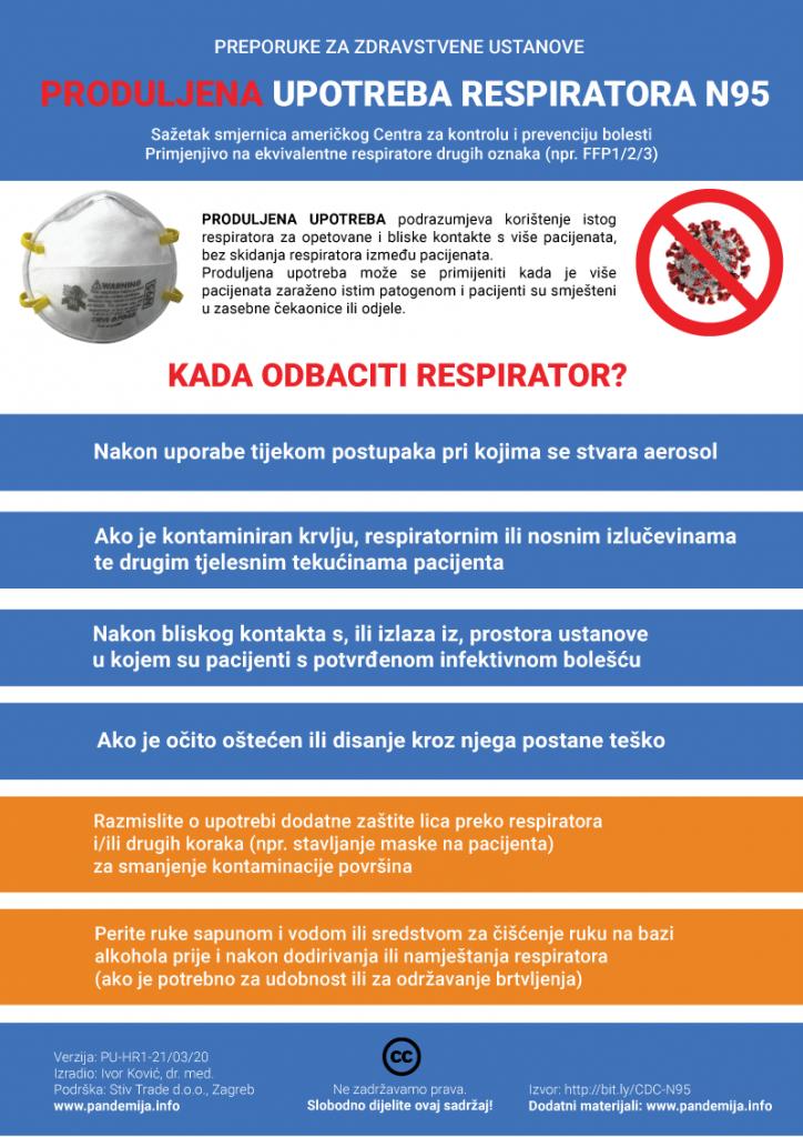 Produljena upotreba respiratora